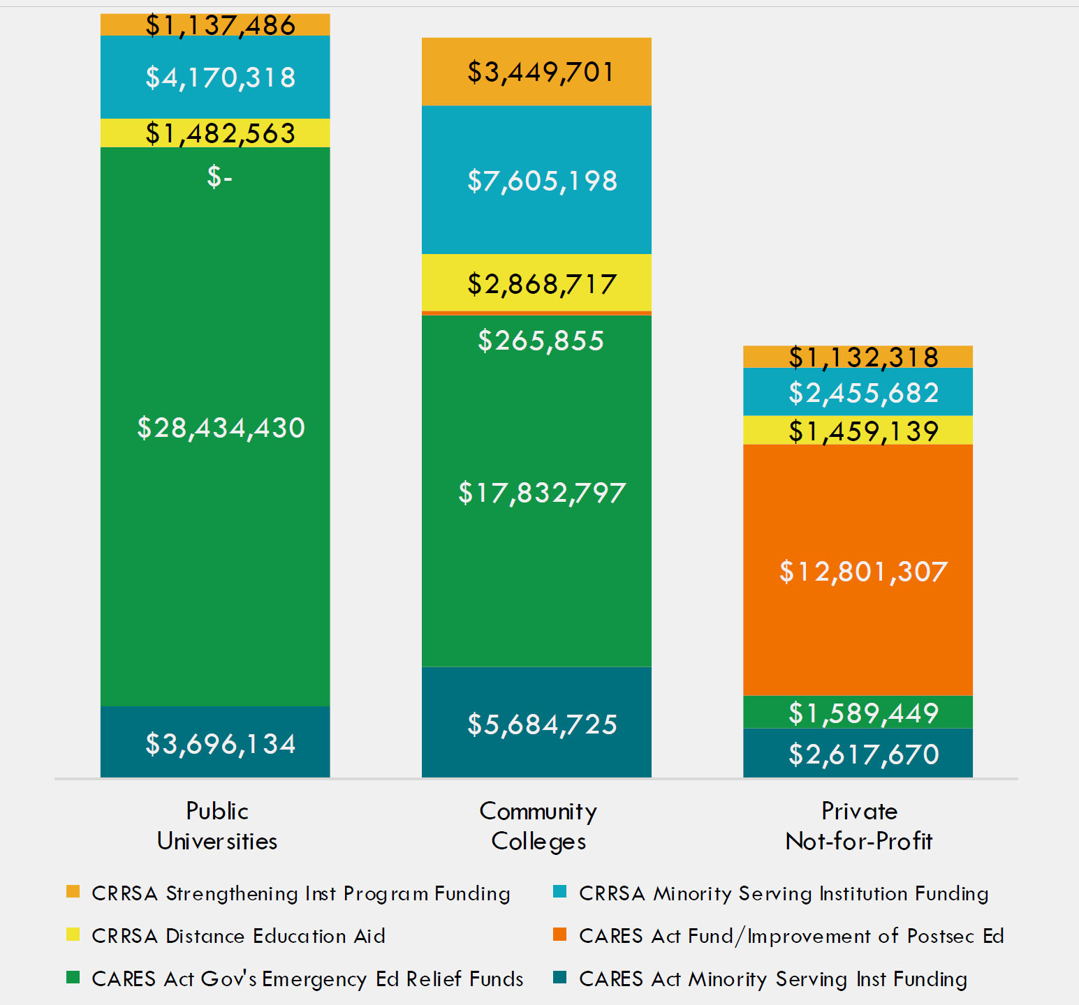 Scale Representation of CRRSA Act Fund Distribution                     by Institutions
