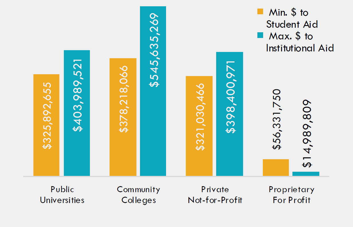 Federal COVID-19 Relief Funding Distribution to Illinois Higher Education Institutions